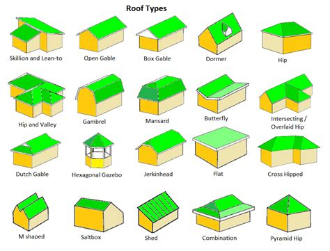 types of roofing top 15 roof types plus their pros cons read before you build