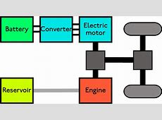 How Do Hybrid Cars Work? Quick and Dirty Tips
