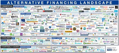 Alternative Financing Landscape