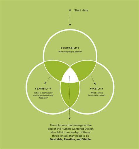 human centered design human centered design toolkit wayne