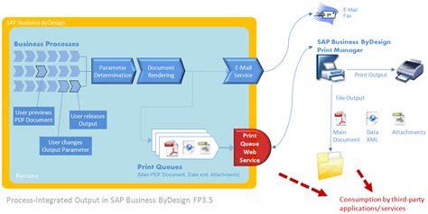 sap business bydesign print queue web service api