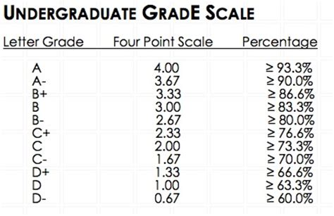 letter grade percentages 42 317 fall09 home