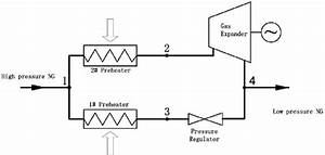 Natural Gas Pressure Regulating System Based On Natural