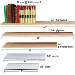understanding sag  spans shelving materials
