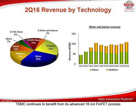 tsmcs earnings     apple nvidia