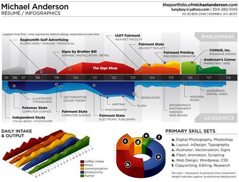 infographic resume 35 creative exles