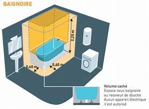 Norme electrique d39une salle de bains nf c 15 100 for Volume salle de bain nfc 15100