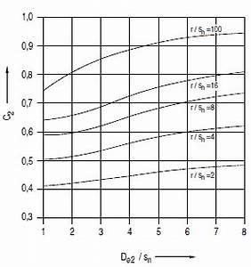 Maximalwert Berechnen : umwelt online kta 3201 2 komponenten des prim rkreises von leichtwasserreaktoren teil 2 ~ Themetempest.com Abrechnung