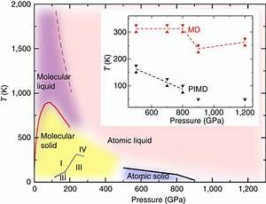 Phase Diagram Of Hydrogen Regions Of Stability For The