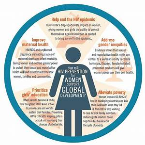 Infographic: Why Is Women's Sexual and Reproductive Health ...