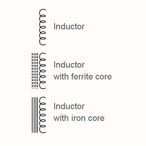 Inductor Transformer Types Circuit Symbols