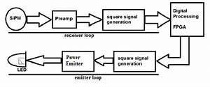 Block Diagram Of The Vlc Transmitter