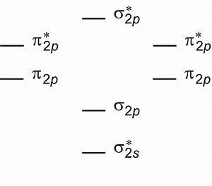 How To Draw A Molecular Orbital Diagram