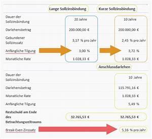 Darlehensbetrag Berechnen : kurze oder lange sollzinsbindung 1st broker finanzierungen geldanlagen versicherungen ~ Themetempest.com Abrechnung