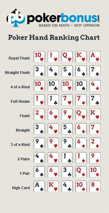 Poker Hand Ranking Chart