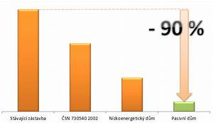 Spotřeba tepla kwh