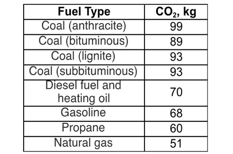Why Is Coal The Worst Fossil Fuel
