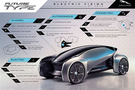 Future-type Is Jaguar's Concept For On-demand Autonomous