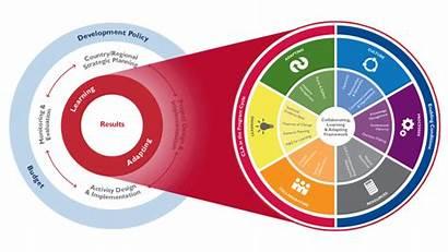 Cla Usaid Graphic Framework Cycle Learning Program