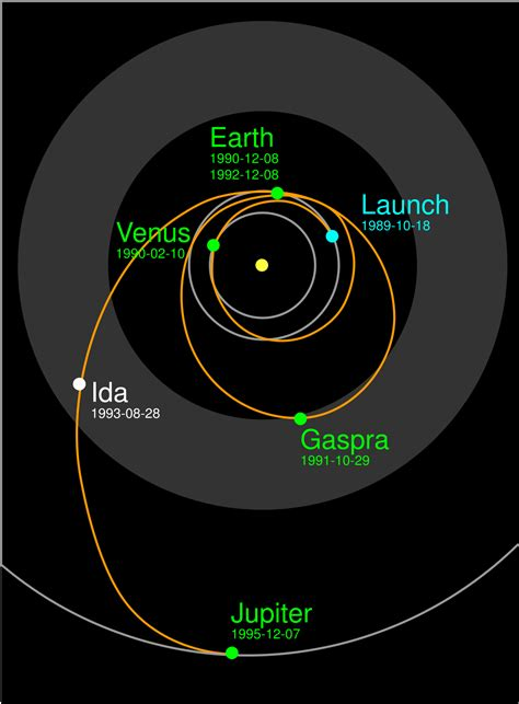 Timeline of Galileo (spacecraft) - Wikipedia