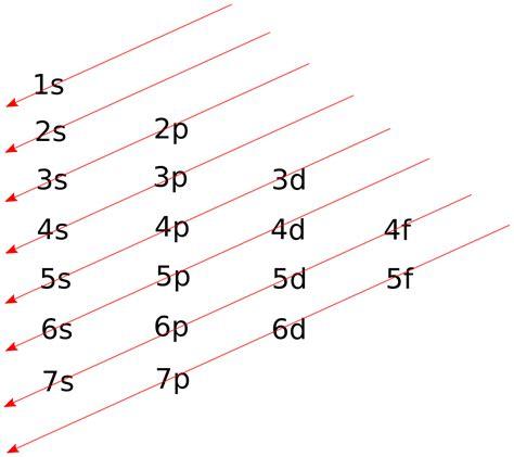 fileatomic orbital diagonal rulesvg wikimedia commons