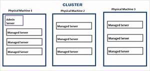 Configure Weblogic Server