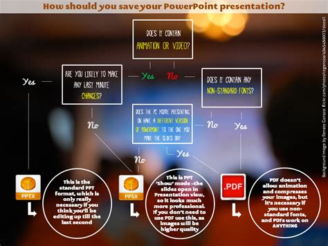 presentations ppt a file format decision tree for saving powerpoint