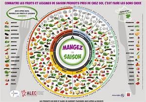 Fruits Legumes Saison : calendrier oclico ~ Melissatoandfro.com Idées de Décoration