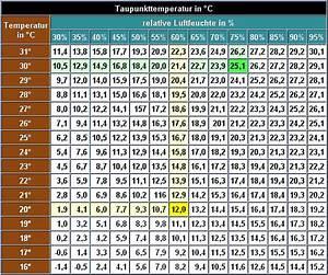 Luftfeuchtigkeit Temperatur Tabelle : taupunkt kondenswasser ~ Lizthompson.info Haus und Dekorationen