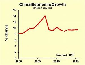 China's Economic Forecast, 2012-2013: A Business Perspective