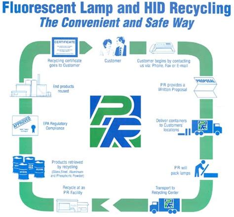 how to dispose of fluorescent lights iron