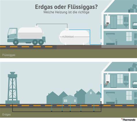 Heizen Mit Fluessiggas by Erdgas Oder Fl 252 Ssiggasheizung Fl 252 Ssiggas Ist Flexibler