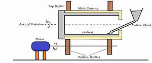 Define Centrifugal Casting  Its Types  Working And