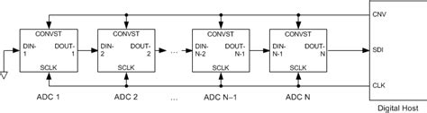 Adc With Interface Multiple Addresses