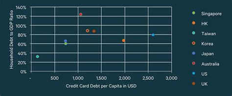 The problem is, i have graduated and by law i have to leave the country within 60 days of graduation unless i got a job in here. Singapore 2nd Lowest In Asia In Unpaid Credit Card Debt | ValueChampion Singapore