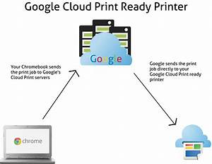 How To Print From A Chromebook  How Does Google Cloud
