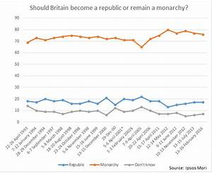 Public Opinion And The Future Of The Monarchy