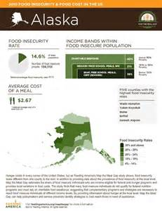 Food Insecurity Maps of Alaska