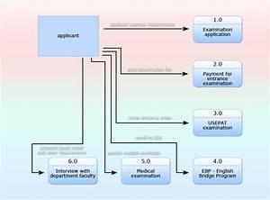 Data Flow Diagram  U2013 Snailbob On Wordpress