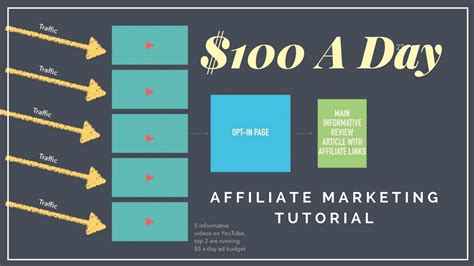 Marketing Tutorial by Affiliate Marketing Tutorial Make 100 A Day All Free