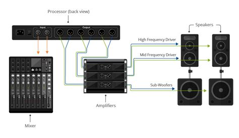 Sound System Diagram For Band by Pa Sound Systems As Well Speaker Wiring Diagram