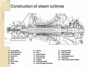 Steam Turbine Working