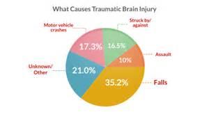 Traumatic Brain Injury Causes Chart