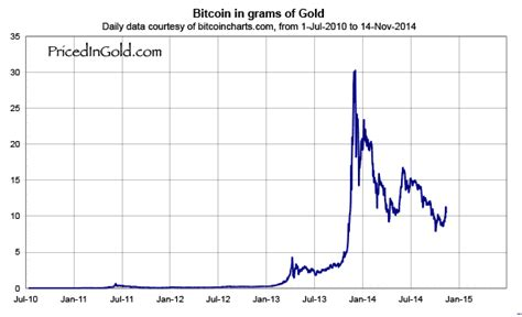 bitcoin  usd  gold     investment
