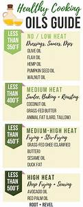Is Your Cooking Fat Or Oil Toxic Fittest Kitchen