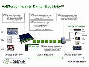 Voltserver Raises  5 Million To Expand Digital Electricity