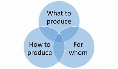 Economic Basic Problem Peped Quizizz Produced Draft