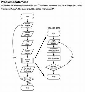 Solved  Problem Statement Implement The Following Flow Cha