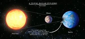 The Science Page  U2013 Uk Solar Eclipse March 20th 2015