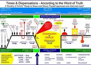Charts  Dispensational Timelines